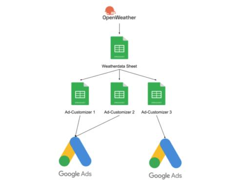 Wetterdaten für Google Ads Anzeigenanpassungen in nutzen