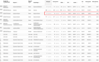 Google Ads to make missing search terms visible in Google Analytics